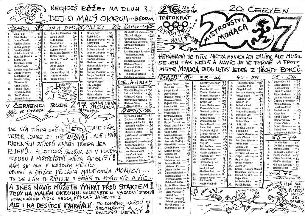 592e3c3dc Výsledky 10 km (celkové/v kategorii): 1./1. Miloš Kratochvíl (Hvězda SKP  Pardubice), 35:23, 9./6. Boban 38:47, 11./7.